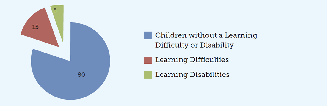 Percentage of Australian Children with a Learning Difficulty or Disability